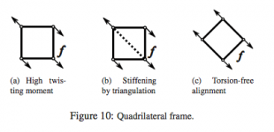 static sensitive layout of planar quadrilateral meshes [schiftner]