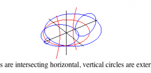 ferreol on cyclides | individual constructions